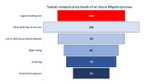 2021-03-15 15_19_52-Typical Price levels Azure Migrate journey.pptx - PowerPoint.png