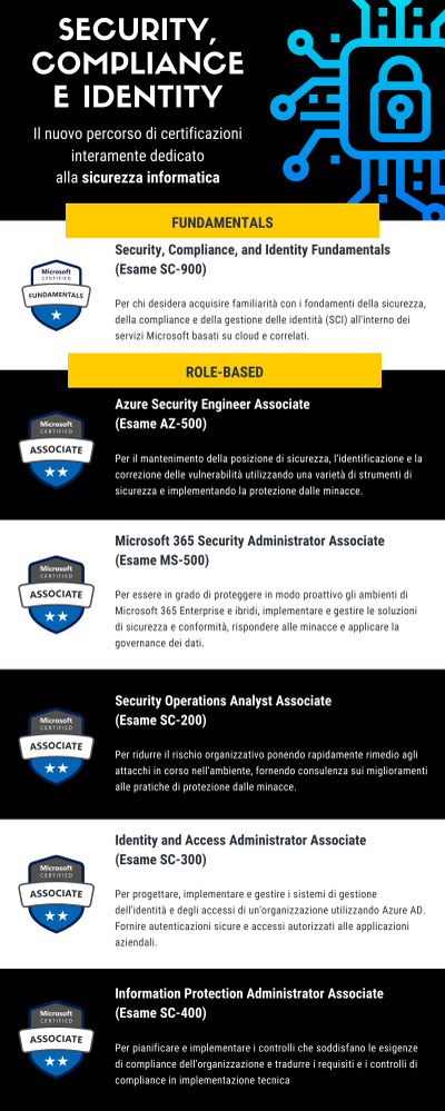 Security, Compliance e Identity (2).png