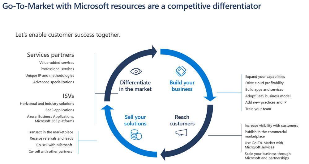 GTM Resources as a competitive differentiator.PNG