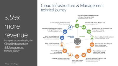 Cloud Infrastructure & Management technical journey.JPG