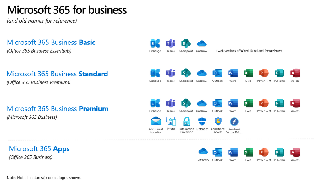 Office 365 subscriptions for SMB will be renamed a... - Microsoft Partner  Community